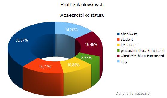 Profil ankietowanych
